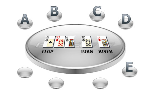 Poquer777.com - Poker Strategia - Flop