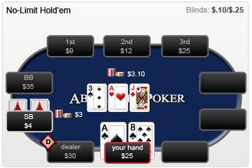 fold odds